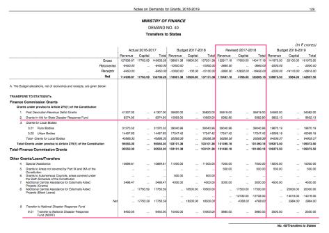 SDRF = 9382.8 Crores + NDRF = 3660.0 Crores