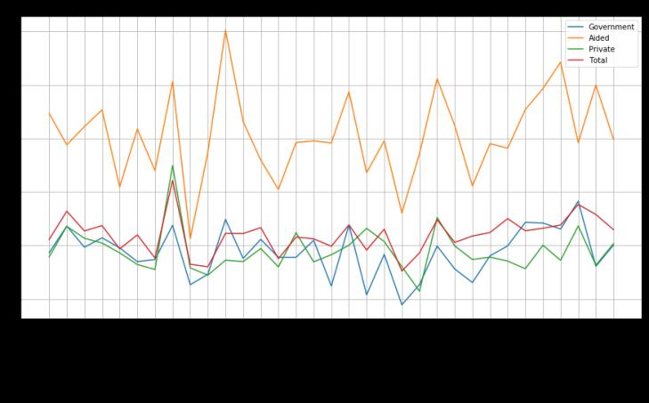 student_teacher_ratio_plot