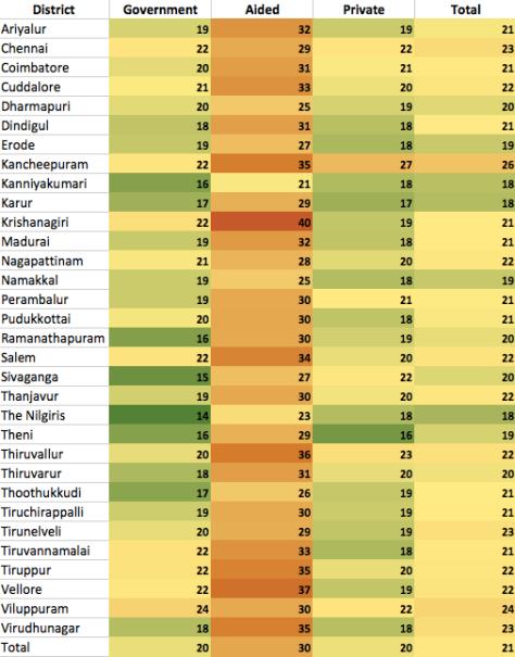 student_teacher_ratios_table
