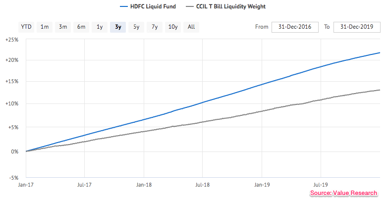 liquid_fund_graph