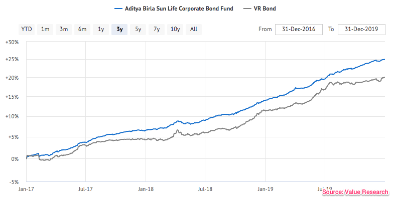 corporate_fund_graph.png